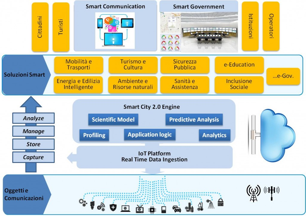 GlobalTI-SmartCity-Platform